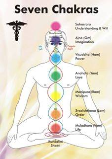 7 chakras of meditation